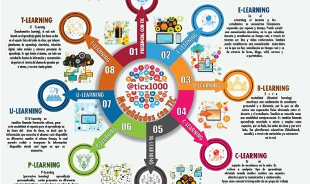 Las TIC y sus modalidades